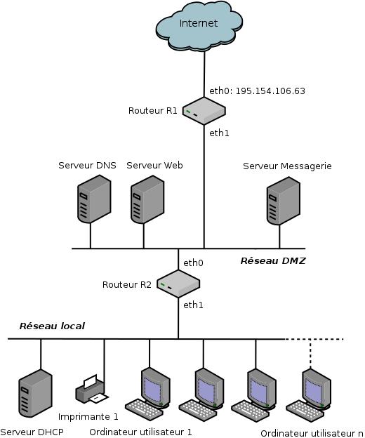 Schéma du réseau