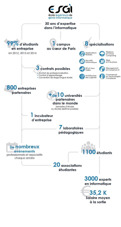 infographie esgi