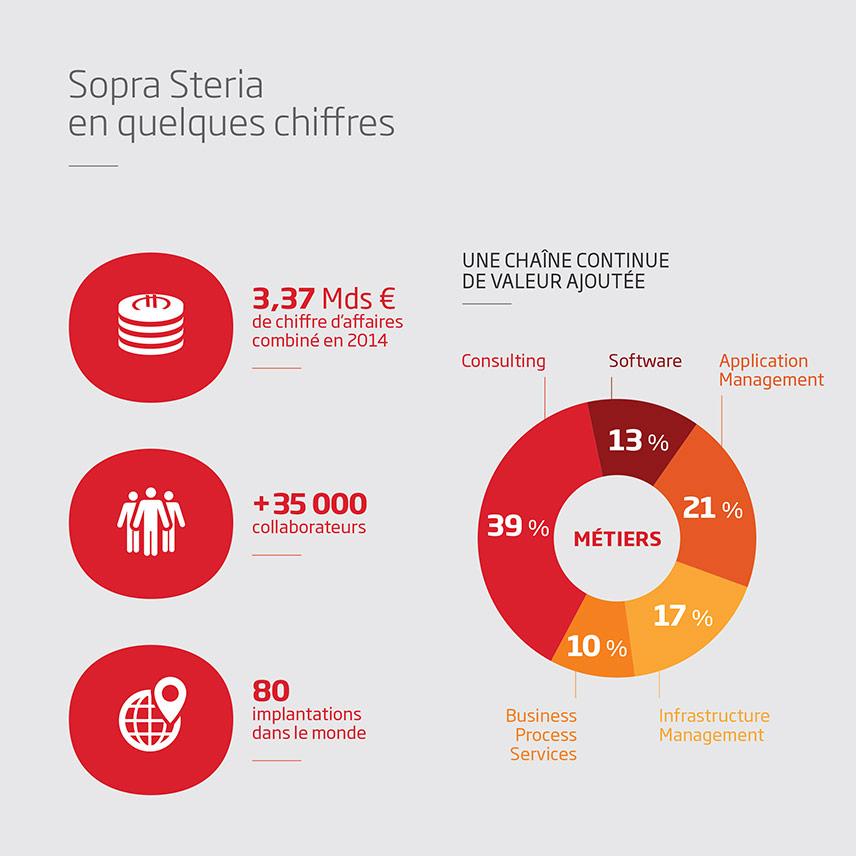 infographie sopra steria
